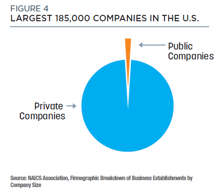 Figure 4 public companies represent a small fraction of the largest 185,000 companies in the U.S.