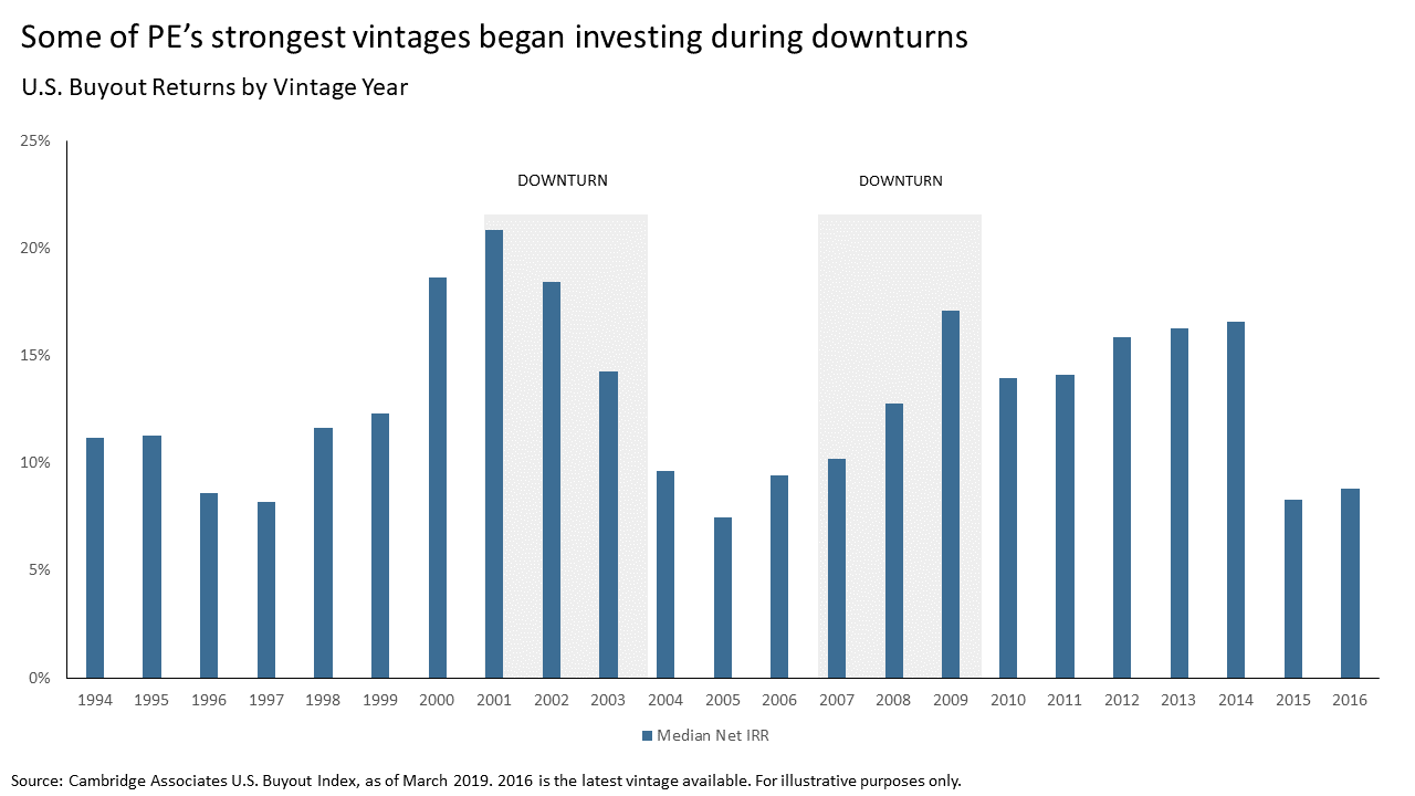 image: some of pe's strongest vintages began investing during downturns