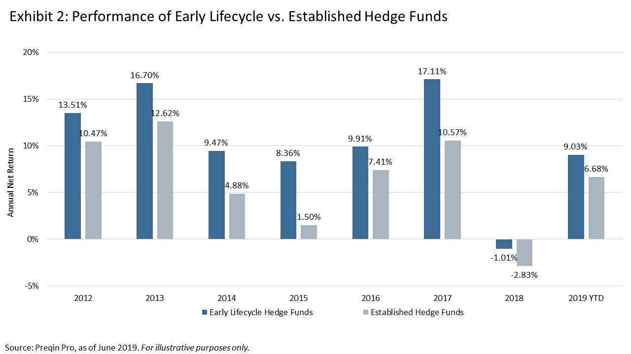 chart - early lifecycle funds have outperformed each year since 2012