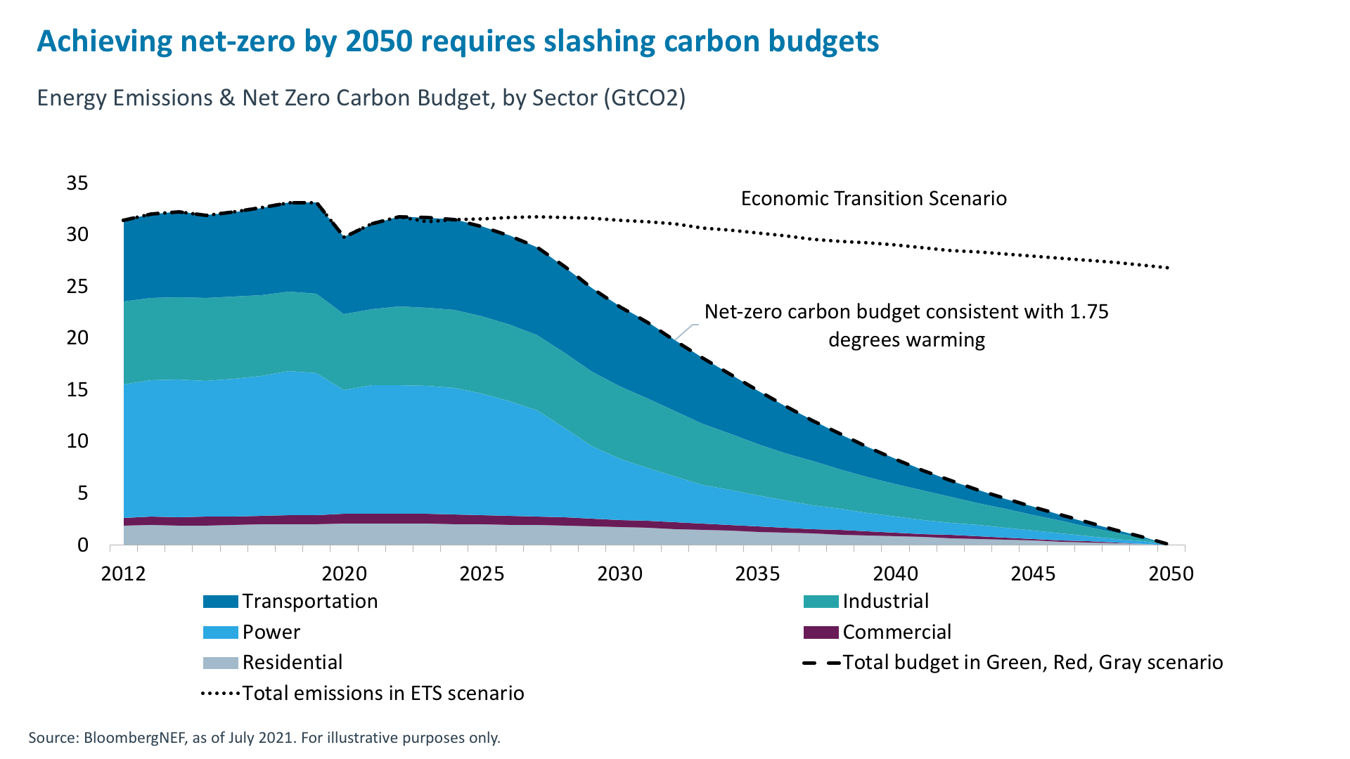 achieving-net-zero-by-2050 requires slashing carbon budgets